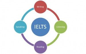 IELTS Training in Coimbatore at best IELTS Training Centre